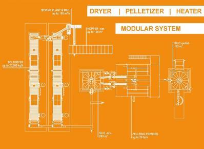 MOPS - modular granulation system. drying, granulator, heater - Foto 2